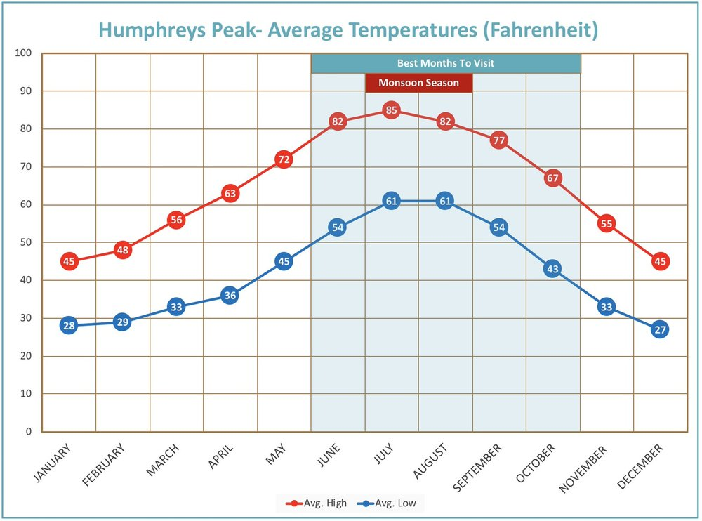 I created this average temperature map myself, you are welcome to use it on your own site for more descriptive detail on weather at the Humphreys Peak Trail Area.   All I ask is that you link back to my website for credit     (do-follow)  .