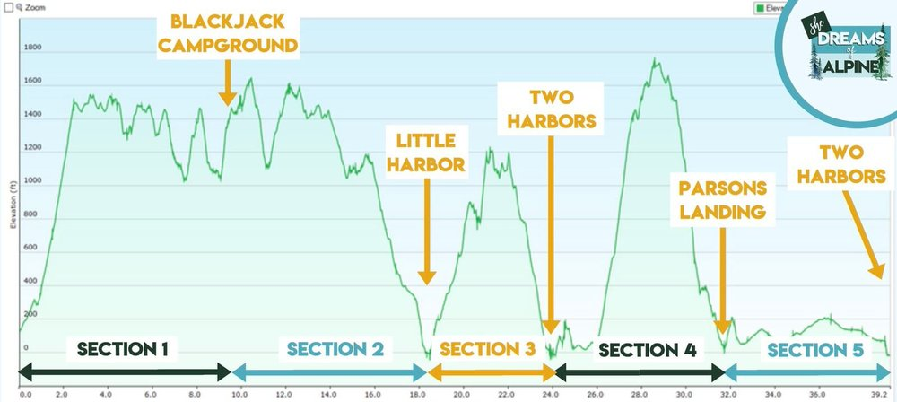 I created this elevation profile map myself, you are welcome to use it on your own site for more descriptive detail on elevation details on the Trans-Catalina Trail.   All I ask is that you link back to my website for credit  .