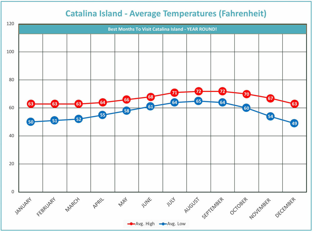 I created this average temperature map myself, you are welcome to use it on your own site for more descriptive detail on weather at Catalina Island.   All I ask is that you link back to my website for credit (do-follow)  .