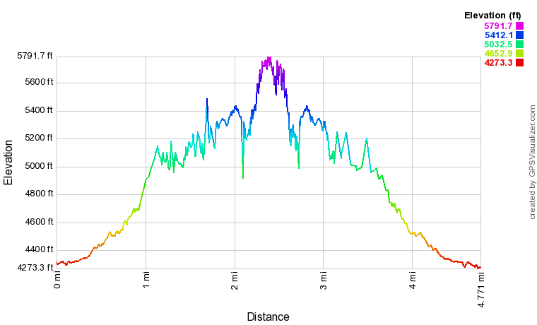 Elevation profile of the Angels Landing Hike.