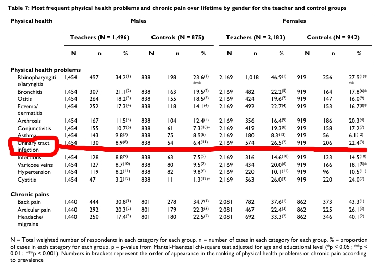 Kovess-Masféty, V. Do teachers have more health problems? Results from a French cross-sectional survey. BMC Public Health 20066:101;1-13