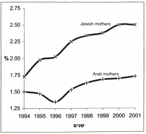 Incidence of twin births in Jewish and Arab populations of Israel, 1994-2001. From Blickstein I, Baor L.  Trends in multiple births in Israel.   Harefuah  2004; 143 (11): 794-798.