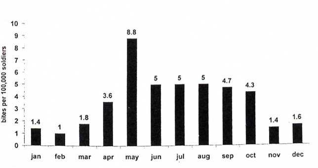 Snakebites in the IDF. Average incidence  per month, 1993-1997. From Haviv, J, et al .   Field treatment of snakebites in the Israel Defense Forces.    Public Health Rev   1988; 26:24-256.
