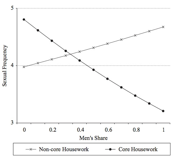 Predicted Sexual Frequency by Men's Share of Housework. From Kornrich et al. Egalitarianism, Housework, and Sexual Frequency in Marriage.    American Sociological Review    2012; 78 (1): 26-50.