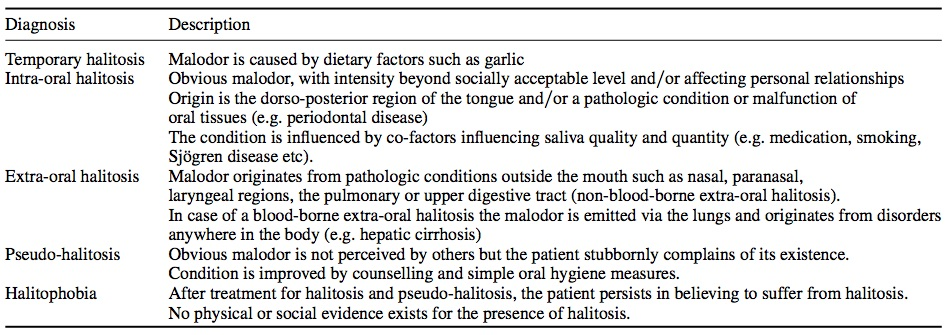From Seemann R.  et al .  Halitosis management by the general dental practitioner—results of an international consensus workshop.    Journal of Breath Research  .  2014: 8: 1-6.