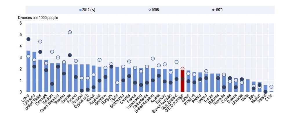 Crude divorce rate, 1970, 1995 and 2012. From  OECD Family Database.