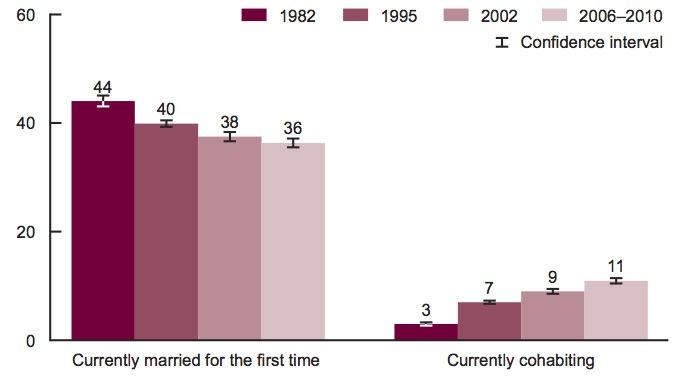 Current marital and cohabiting status among women under 44 years of age, United States: 1982, 1995, 2002, and 2006–2010. From Copen C. et al.  First Marriages in the United States: Data From the 2006–2010 National Survey of Family Growth.  National Health Statistics  Report 49. March 2012.