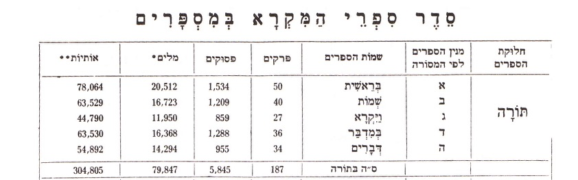 From Even-Shoshan (ed.)  A New Concordance of the Bible. Kiryat Sefer, Jerusalem 1987.