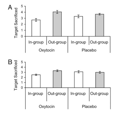 Oxytocin reduces the willingness to sacrifice in-group targets to save a larger collective but not the readiness to sacrifice out-group targets. Results range from 0 to 5 (displayed ± SE). (A) Results for experiment 4 with Arabs as out-group. (B) Results for experiment 5 with Germans as out-group. From De Dreu, CK. Greer LL. Van Kleff GA. et al. Oxytocin promotes human ethnocentrism.   PNAS   2011:108 (4); 1264.