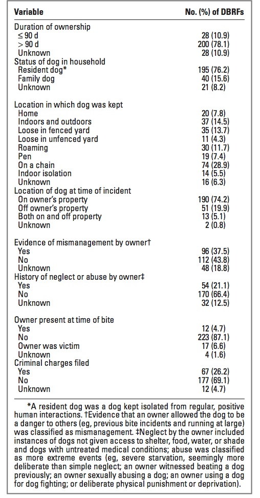 Partaken, GJ. et al. Co-occurrence of potentially preventable factors in 256 dog bite–related fatalities in the United States (2000–2009).   Journal of the American Veterinary Medical Association   2013. 243:12: 1726-1736.