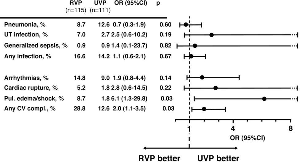 Incidence, with Odds Ratio and 95% Confidence Intervals, of septic and major cardiovascular complications in patients enrolled during the restricted (RVP) and unrestricted visiting periods (UVP) adjusted for age, gender, and time of enrollment. RR indicates relative risk; UT, urinary tract; pul., pulmonary; and CV compl., cardiovascular complication. From Fumagalli et al. Reduced Cardiocirculatory Complications With Unrestrictive Visiting Policy in an Intensive Care Unit Results From a Pilot, Randomized Trial. Circulation. 2006;113:946-952.