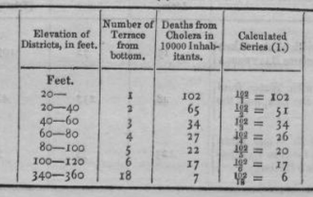 Farr, W. Report on the mortality of cholera in England, 1848-49. London, W. Clowes 1852. lxii
