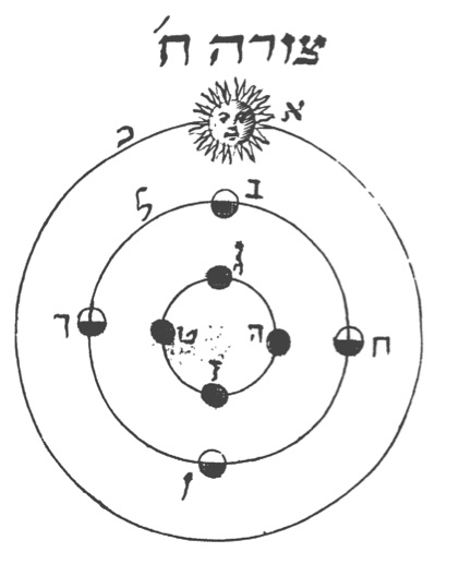 The monthly movement of the Earth, Moon, and Sun, according to Moses Hefez, Melekhet Mahashevet, Venice, 1710. From here.