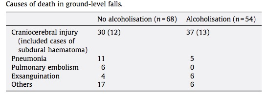 From Thierauf A. et al. Retrospective analysis of fatal falls.   Forensic Science International   2010. 198. 92–96. Forgive the English. It wasn't their first language