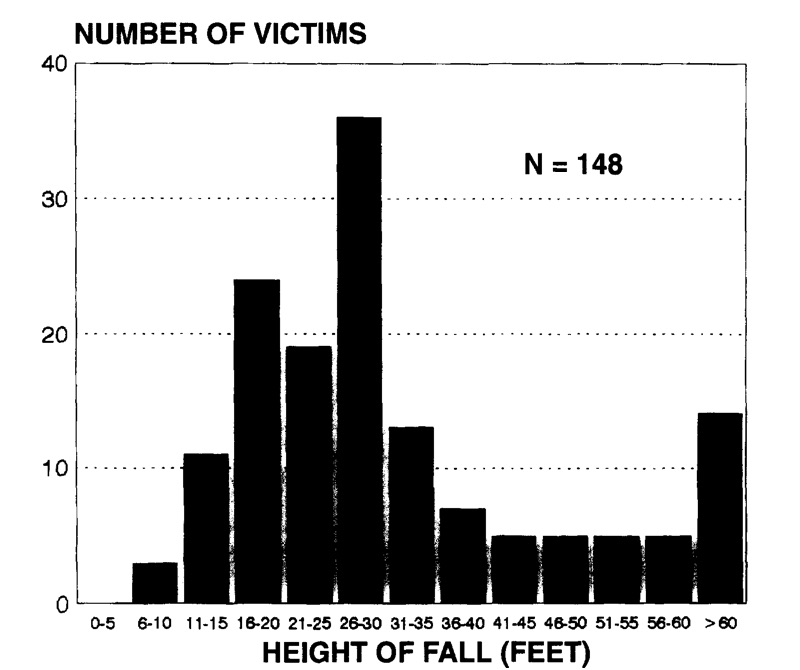 From Suruda A. Fosbroke D. Braddee R. Fatal work related falls from roofs.   Journal of Safety Research   1995;26: 1-8