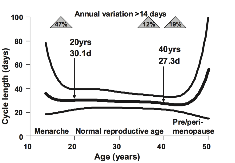 Variation of menstrual cycle length as a function of age in the woman. This graph shows mean cycle length and the range (5th and 95th percentile) reported in 4 studies. yrs = years, d = days. Triangles indicate the age group in which the indicated percentage of women shows more than 14 days variation in cycle length annually. From M. Mihma, S. Gangooly, S. Muttukrishnab.  The normal menstrual cycle in women .  Animal Reproduction Science  124 (2011) 229–236.
