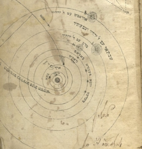 Orbit of Halley's Comet from  Kokhava Deshavit,  Vilna, 1835. Note that the outermost planet is Uranus. The second edition of the book (1857) described the discovery of Neptune in 1846. From the  Talmudology Library .