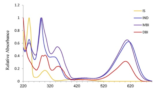 UV–visible spectra of the compounds found in Murex species: indigotin (IND) and its derivatives, monobromoindigotin (MBI) and dibromoindigotin (DBI), with absorbance maxima between 601 nm and 613 nm; indirubin (INR), monobromoindirubin (MBIR), and dibromoindirubin (DBIR) with absorbance maxima between 536 nm and 544 nm. From Sukenik et al. Chemical analysis of Murex-dyed textiles from wadi Murabba'at, Israel.  Journal of Archaeological Science: Reports.  2015; 3:565–570.