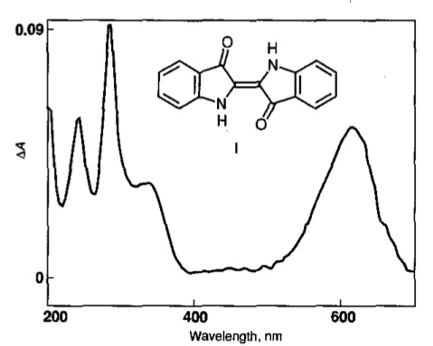 Absorption spectrum in the u.v. and visible light region of Indigotin. From JWouters and A Verhecken.  High-performance liquid chromatography of blue and purple indigoid natural dyes.  JSDC 1991: 107; 266-269.