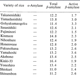 Distribution of variou types of amylases in rice grains. (Beta-Amylase activity was expressed in terms of maltose mg liberated in 3 min at 30°C by 1 g of ground rice samples.) From Ryu Shinke, Hiroshi Nishira & Narataro Mugibayashi. Types of Amylases in Rice Grains.   Agricultural and Biological Chemistry   1973; 37:10, 2437-2438