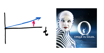 Gut inszenierte Erlebnisse haben substanziellen ökonomischen Wert.    Cirque du Soleil-Ticket: CHF 126.-   Zirkus Knie-Ticket: CHF 26.-