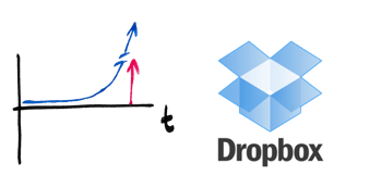 Disruptiver Erfolg bedingt eine breite, gesellschaftliche Akzeptanz.   Dropbox startet durch, nachdem eine   kritische Anzahl Menschen gewillt ist, ihre Daten in einer Cloud zu speichern.