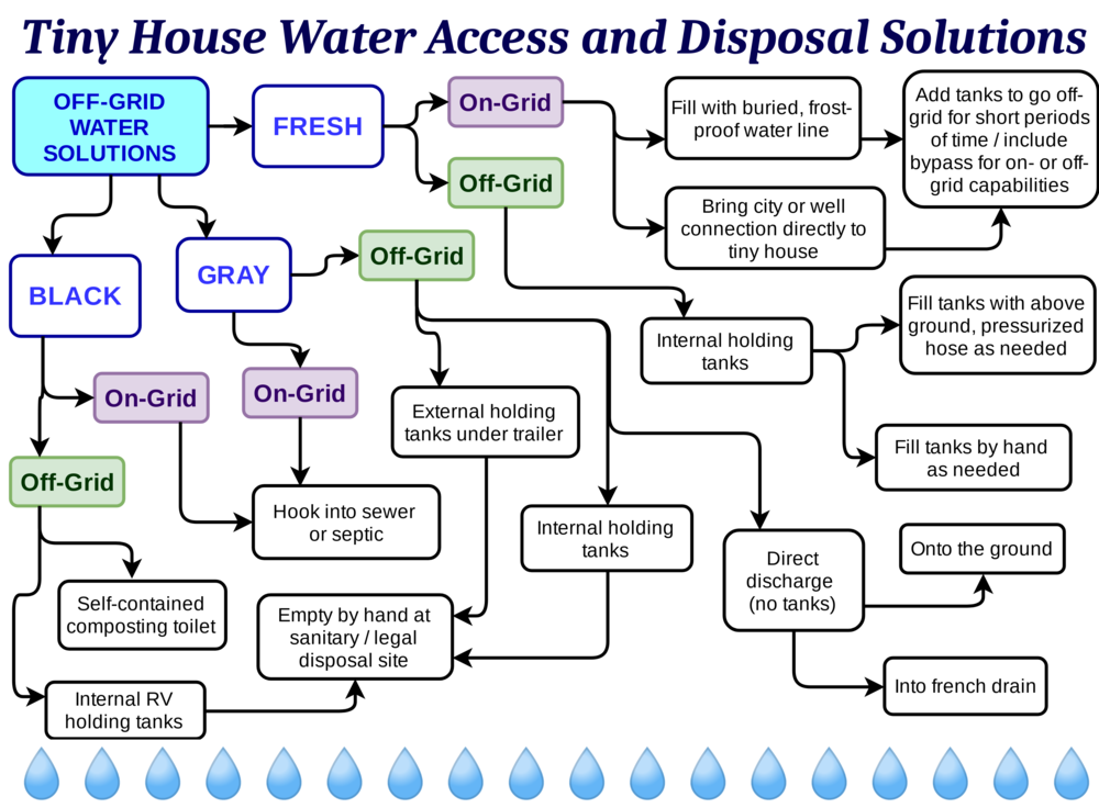 thow-water-flowchart.png