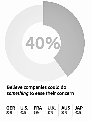 When it comes to how uncomfortable consumers feel with predictive recommendations, brands need to more, way more. Treat people like people, attack concerns with privacy head-on and ensure people get a balanced stream of content.