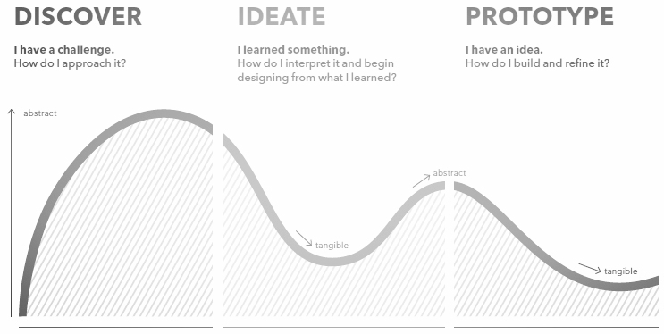 Design agency IDEO has basically institutionalized the above design-thinking process as the approach for any client engagement. It's been so successful that many of the world's top companies, like IBM have adopted it as well.