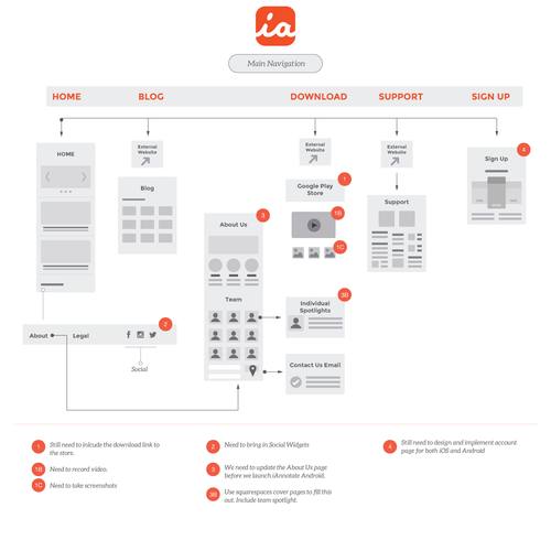 iannotate android website flowchartspng - Website Flowcharts