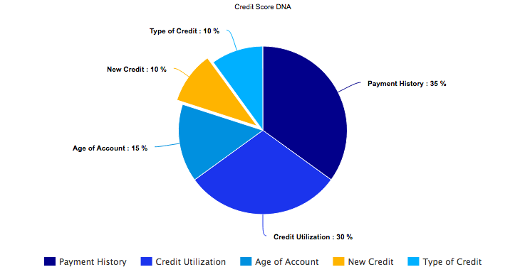 New Credit contributes only 10% of your score