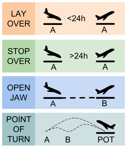 """Layovers for domestic flights are actually <4hrs and are described further below. Remember that a point of turnaround (POT) is just another name for a """"destination"""" but for multi-stop itineraries, the POT is technically defined as the furthest city from the origin. This is important for making sure that your multi-stop itinerary sticks to the rules so that you can get the most value out of it."""
