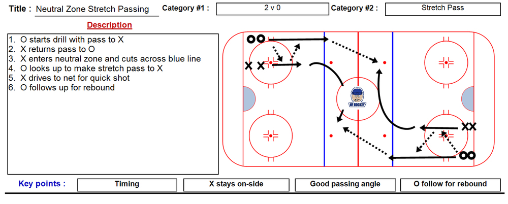 Neutral Zone Stretch Pass Drill.jpg