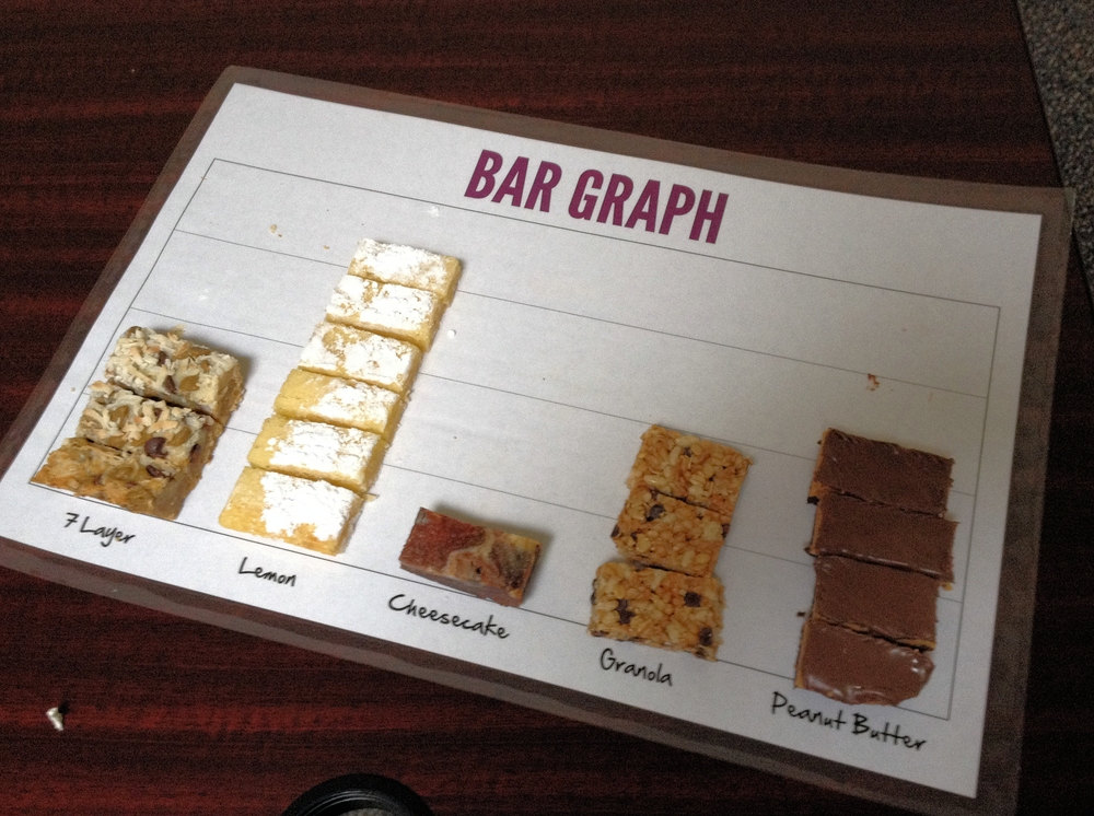 Best part about the bar graph?  I learned more data....our employees do not like lemon bars.