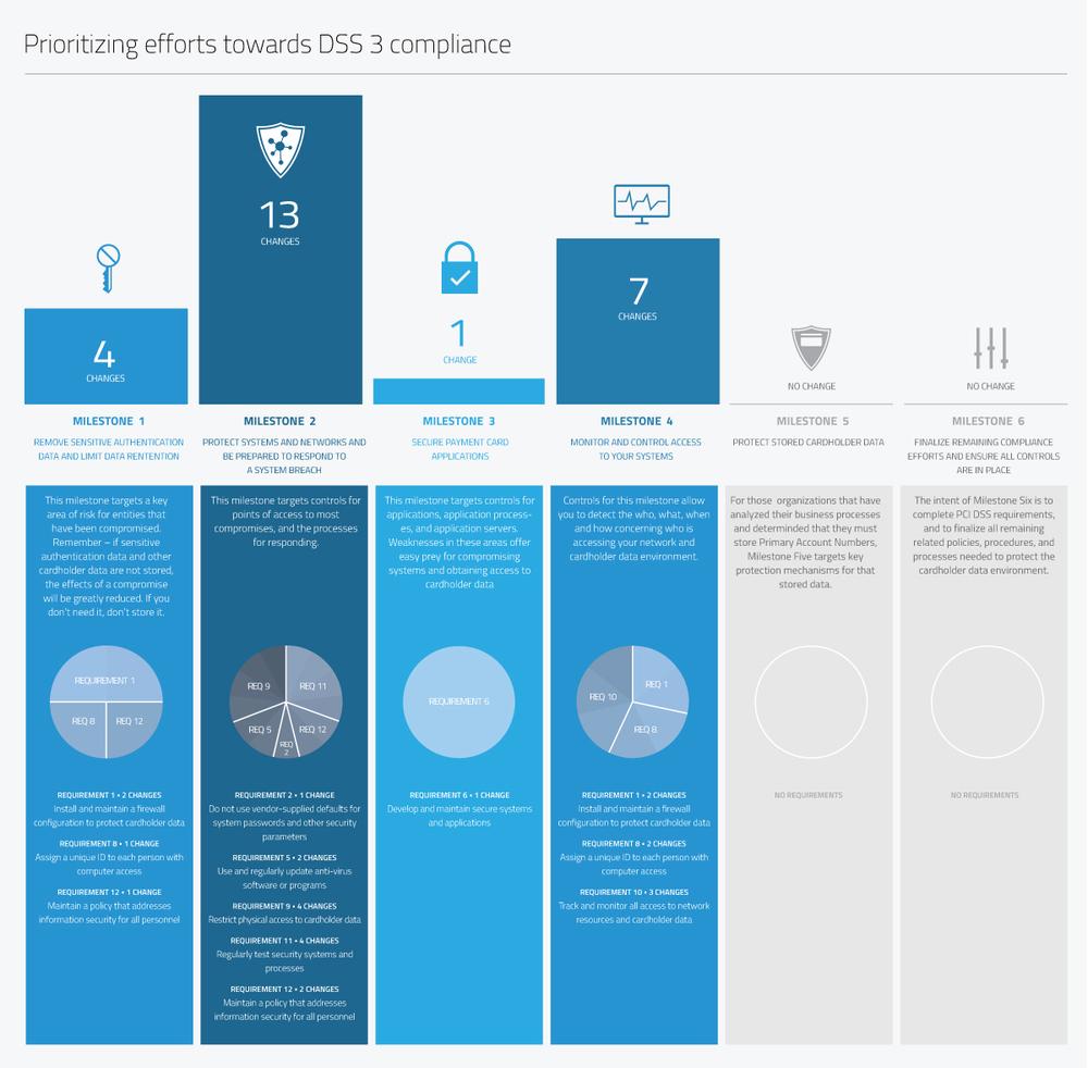 InfoGrphx-Dss3Compliance-v3.jpg