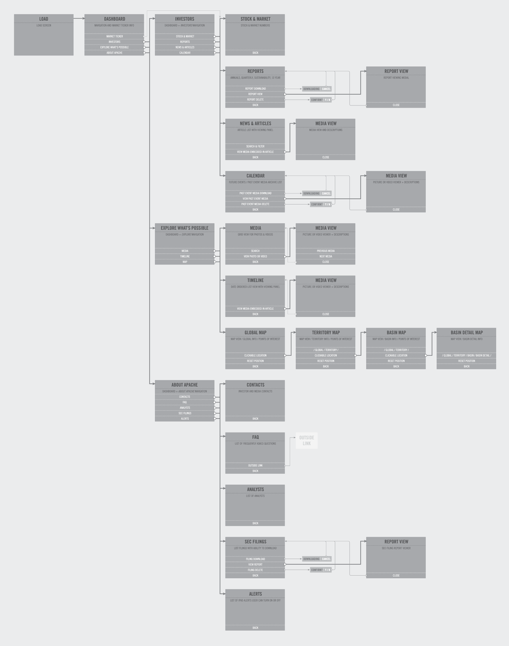 The app flow and mapneeded to be completely redesigned to improve the user experience. The original process lacked discipline and included pages that wereunnecessary for the user.