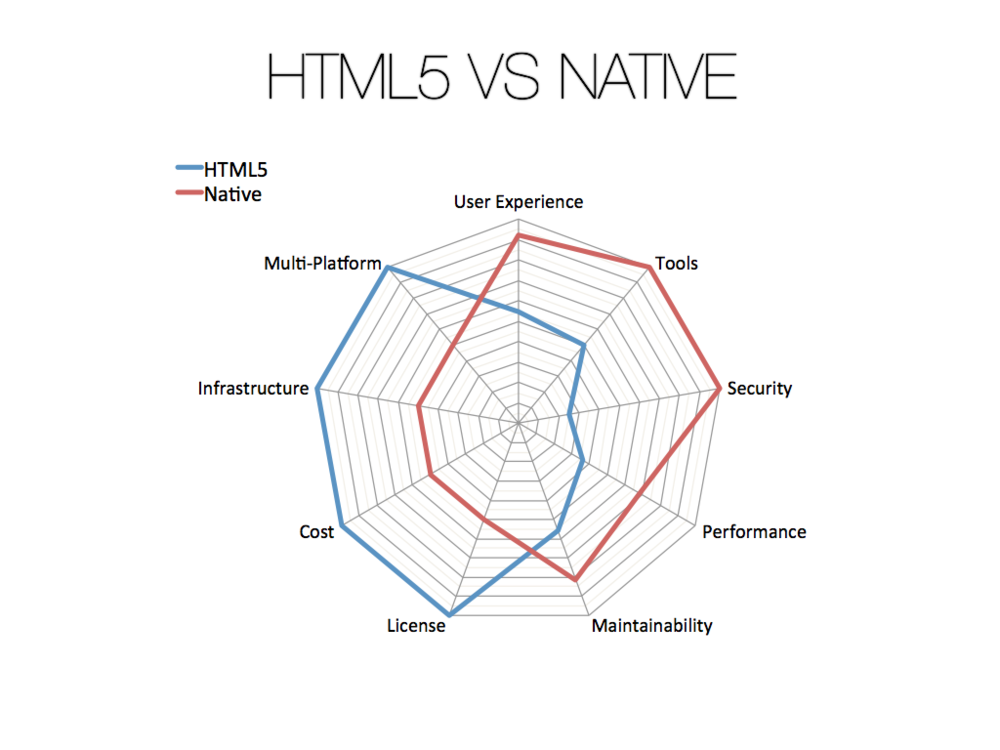 04-HTML5-vs-Native.008