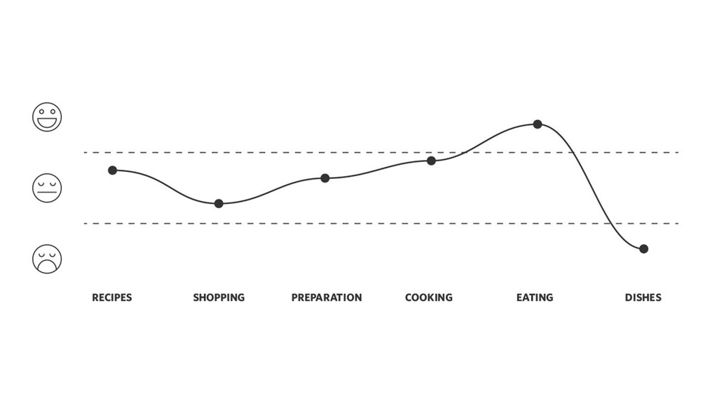 User sentiment graph of the cooking process