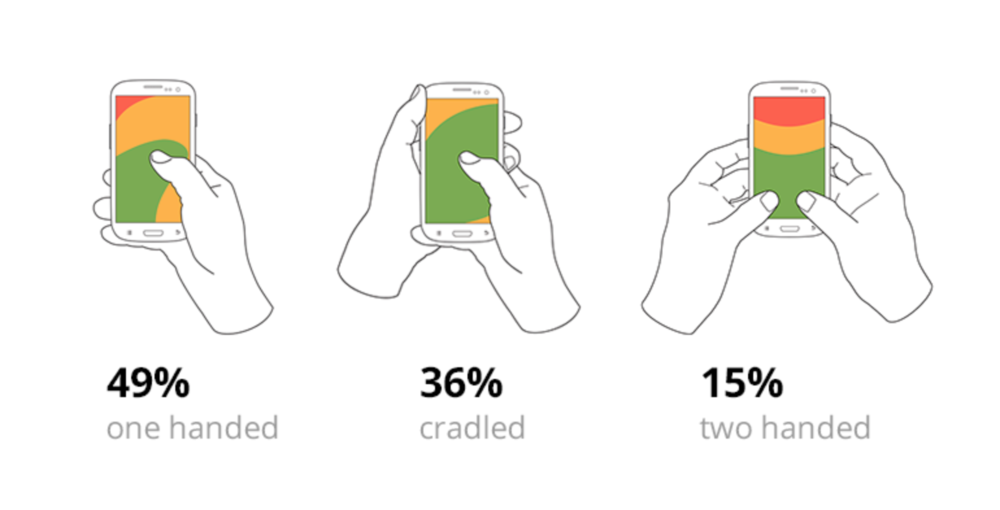 1. Basic ways of how people are holding their phones.  According to research by Steven Hoober