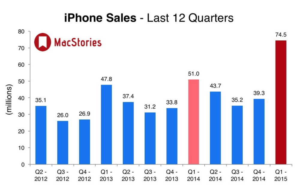 6.2. Apple Q1 2015 Results: $74.5 Billion Revenue. According toMacStories.net