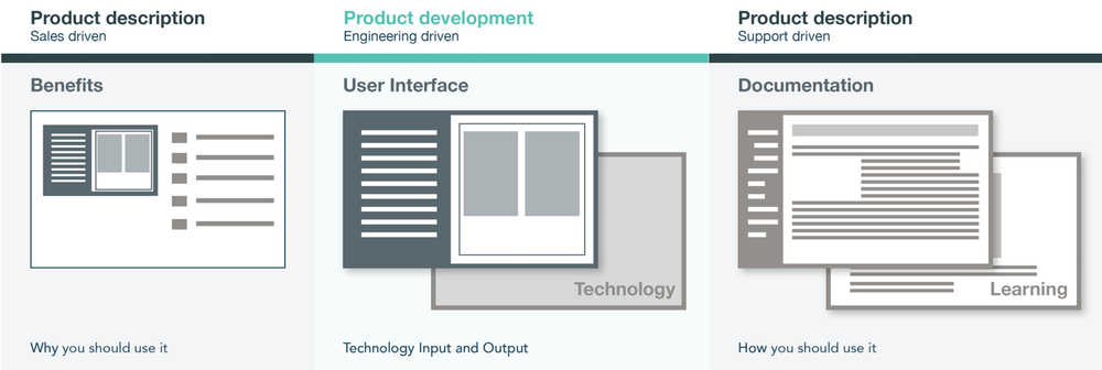 Elements of Enterprise product experience.