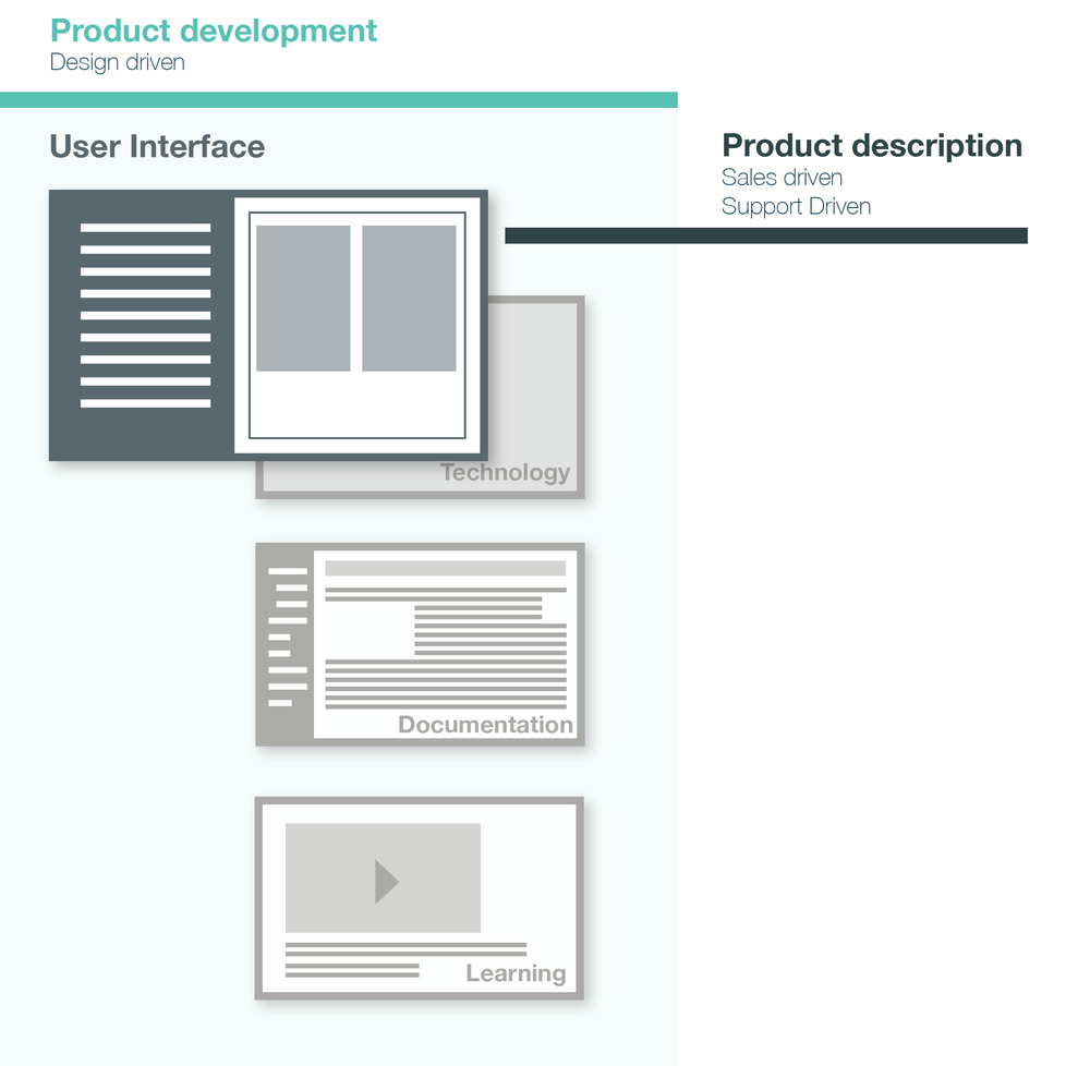 One coherent design driven product experience.