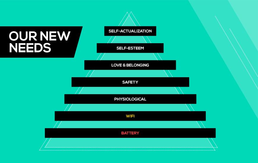 Maslow's Hierarchy, circa 2015