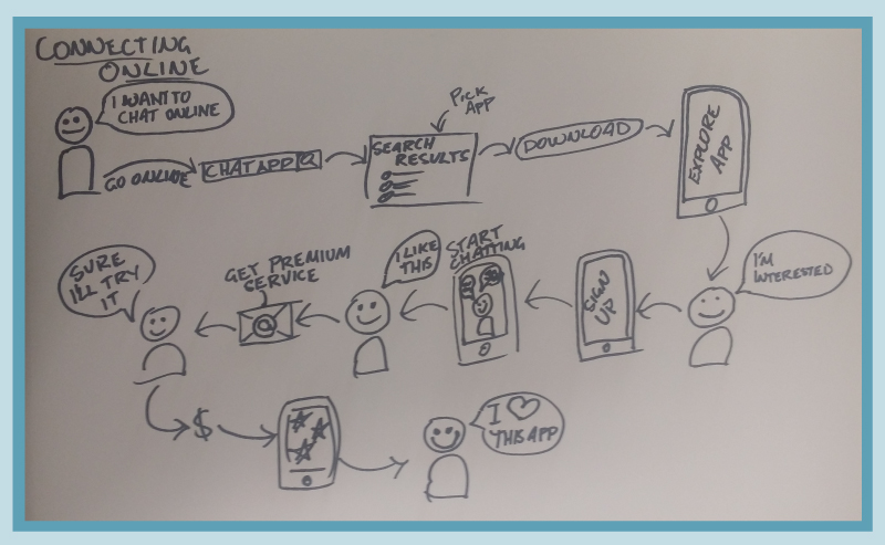 Example Customer Journey sketch