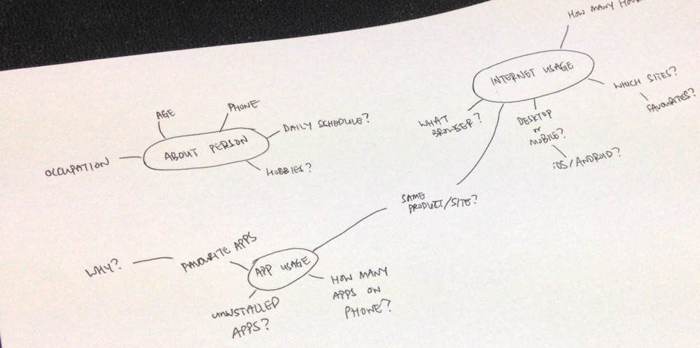 Here's a hand-written, fake topic map that I never really used. But you get the point.