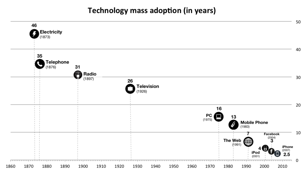 Technology (product) adoption is constantly accelerating (source: Augmented)