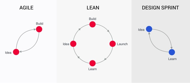 Design sprints dramatically speed up the process of solving and testing design problems.