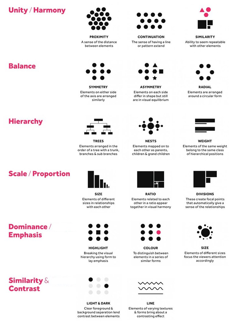 http://visual.ly/6-principles-design