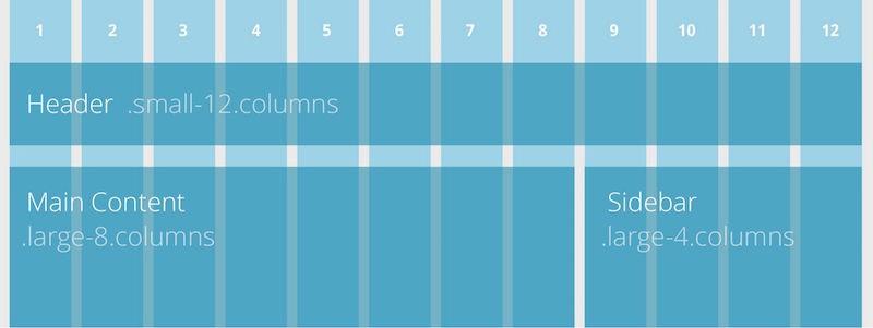 Zurb Foundation Grid.