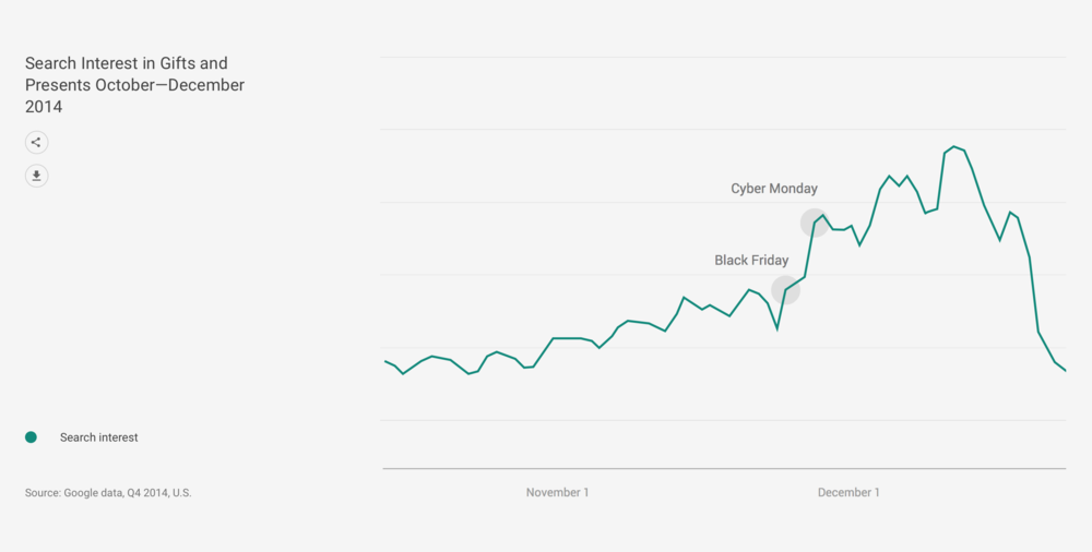 Search Interest in Gifts and Presents October—December 2014